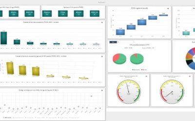 Upgrade to Nai Zindagi's Management Information System (NZMIS)